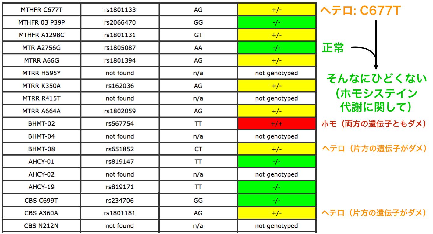 若返りのコツ-7 遺伝子検査(葉酸代謝編)