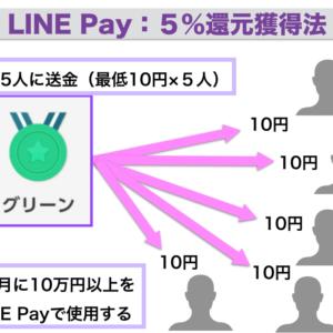 LINE-Pay: 最高5%還元を得る方法&月に5万円分のポイントを獲得可能へ