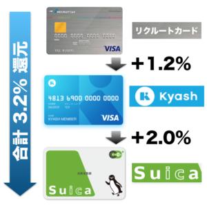 Kyash VISA カードを使ってSuicaにチャージする方法は? 6000円チャージで3.2%のキャッシュバックを得る方法とは?